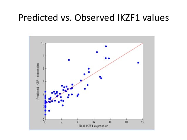 Predicted vs. Observed IKZF1 values