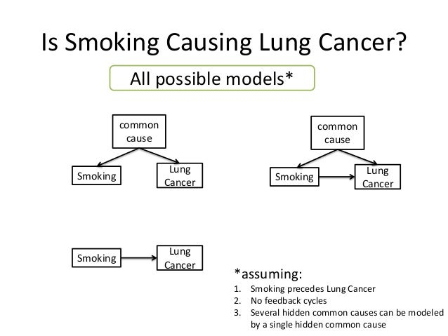 Is Smoking Causing Lung Cancer?              All possible models*             common                               common ...