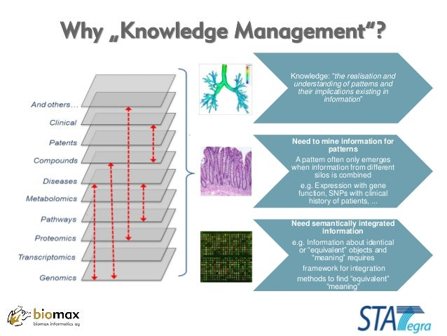 Knowledge Management For Integrative Omics Data Analysis