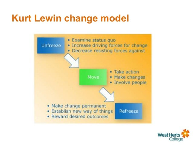 Lewin's Theory of Planned Change as a strategic resource.