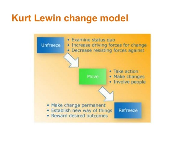 kurt lewin limitations Purpose: force field analysis is a general tool for systematically analyzing the factors found in complex problems it frames problems in terms of factors or.