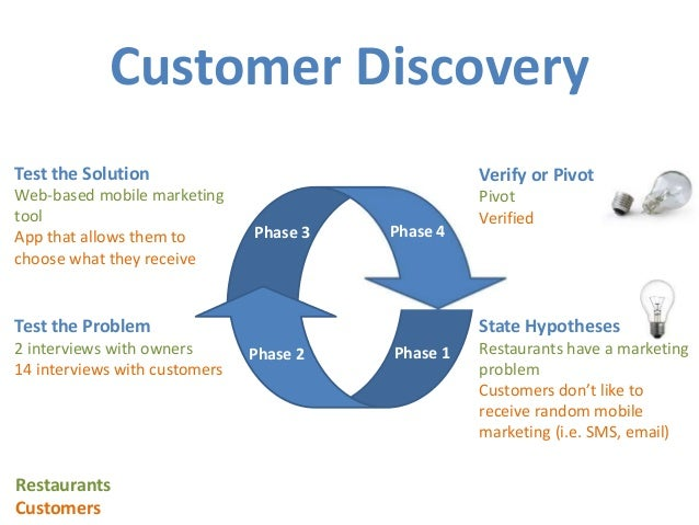 Customer Discovery Phase 1phase 2