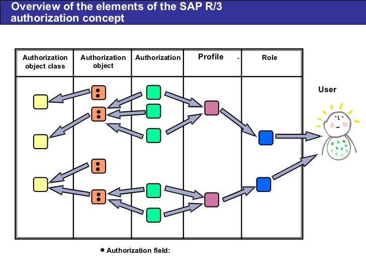 sap authorization concept diagram