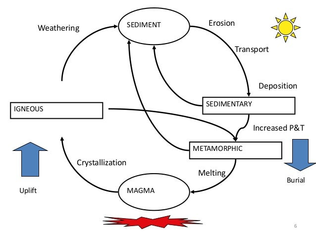 Rock cycle diagram 7 diy wiring diagrams rock cycle powerpoint rh slideshare net rock cycle diagram printable rock cycle diagram 4th grade ccuart Image collections