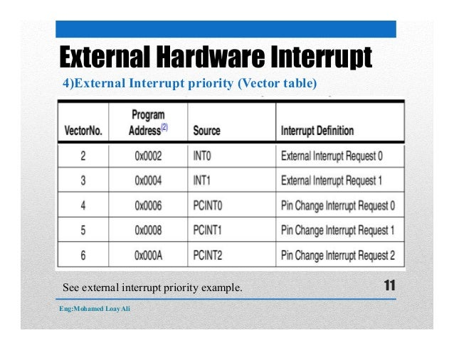 External Hardware Interrupt 4)External Interrupt priority (Vector table) See external interrupt priority example. Eng:Moha...