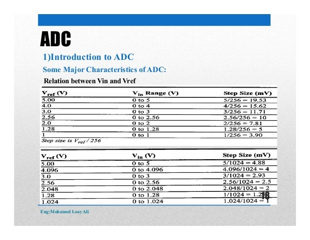 ADC 1)Introduction to ADC Some Major Characteristics of ADC: Relation between Vin and Vref Eng:Mohamed Loay Ali 18