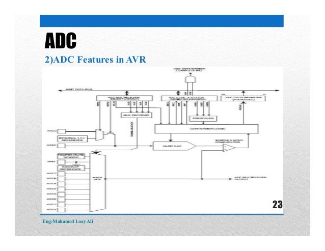 ADC 2)ADC Features in AVR Eng:Mohamed Loay Ali 23