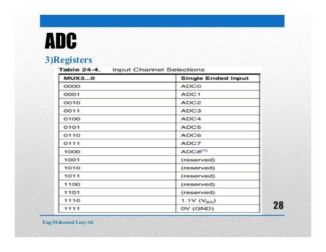 ADC 3)Registers Eng:Mohamed Loay Ali 28