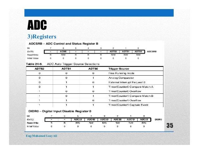 ADC 3)Registers Eng:Mohamed Loay Ali 35