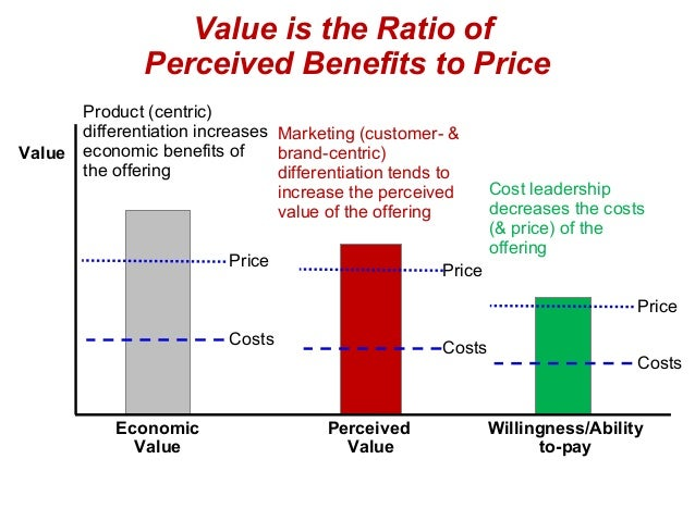 perceived value analysis