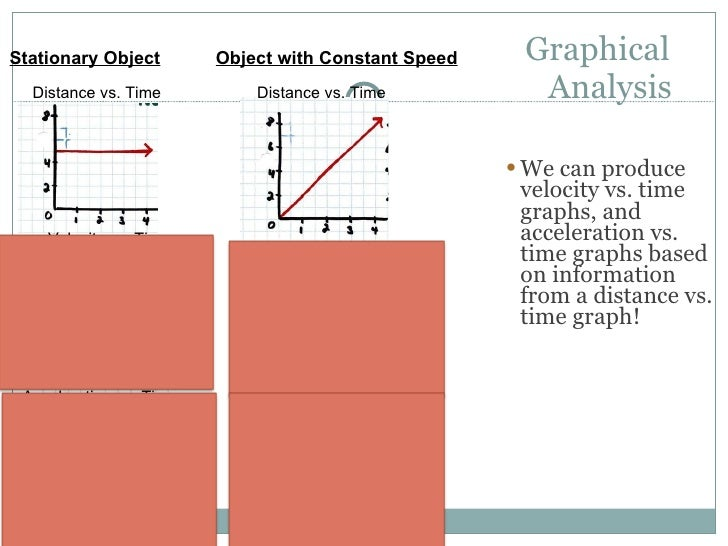Cp Graphical Analysis