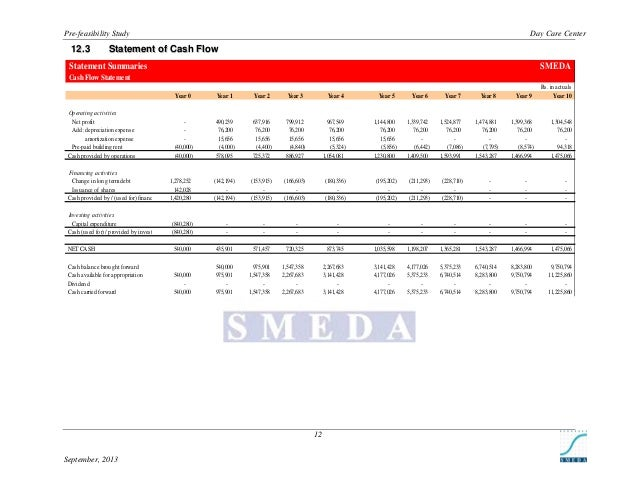 Pre-feasibility Study  1 2 .3  Day Care Center  Statement of Cash Flow  Statement Summaries  SMEDA  Cash Flow Statement Rs...