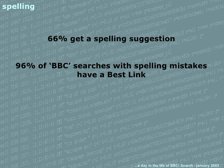 spelling 66% get a spelling suggestion 96% of 'BBC' searches with spelling mistakes have a Best Link