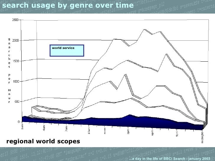 search usage by genre over time regional world scopes world service