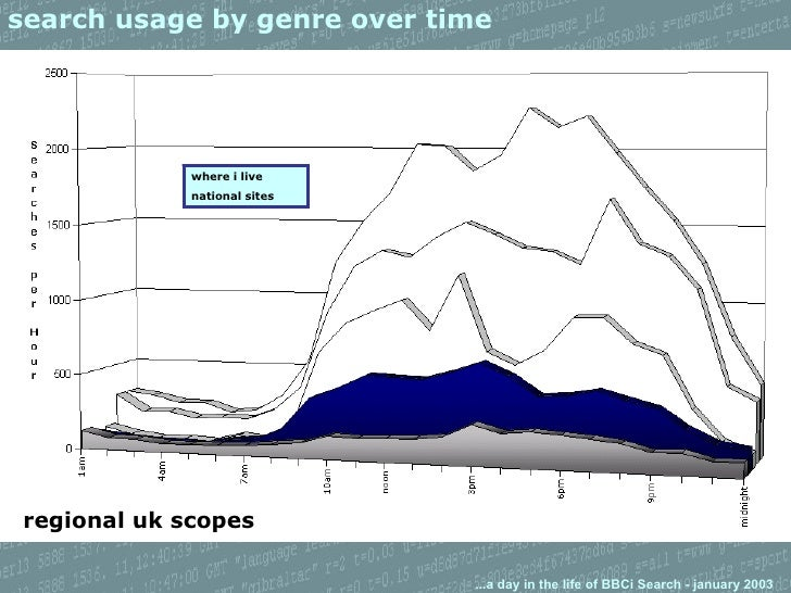 search usage by genre over time regional uk scopes where i live national sites