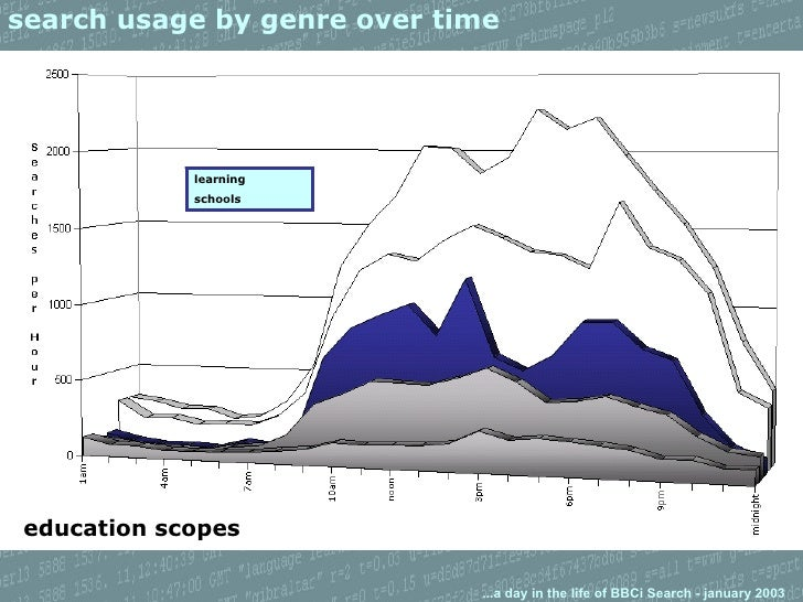 search usage by genre over time education scopes learning schools