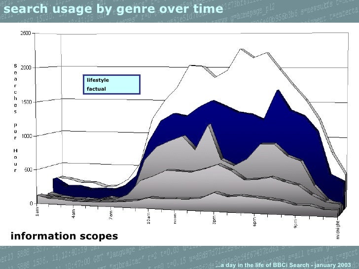 search usage by genre over time information scopes lifestyle factual
