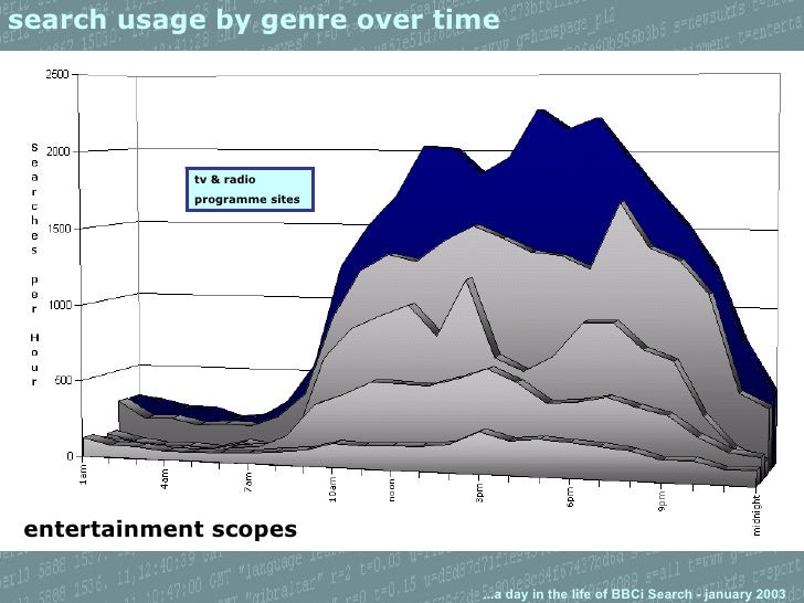 search usage by genre over time entertainment scopes tv & radio programme sites