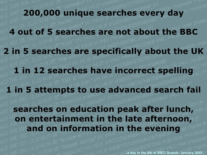 200,000 unique searches every day 4 out of 5 searches are not about the BBC 2 in 5 searches are specifically about the UK ...