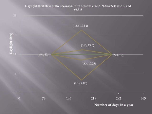 Daylight (hrs) flow of the second & third seasons at 66.5˚N,23.5˚N,0˚,23.5˚S and                                          ...