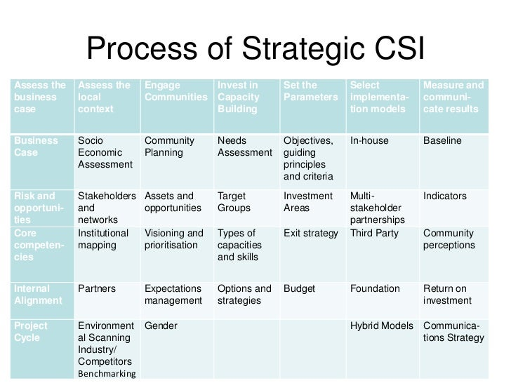 Options strategies csi