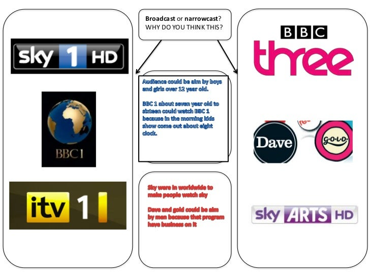 Broadcast or narrowcast?WHY DO YOU THINK THIS?