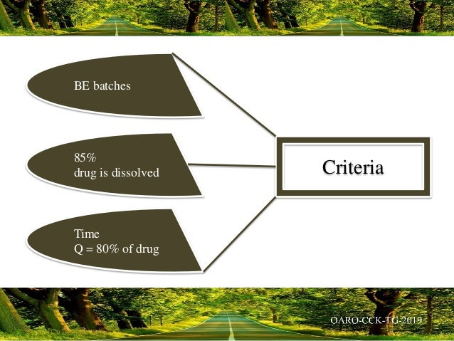 BE batches 85% drug is dissolved Time Q = 80% of drug Criteria