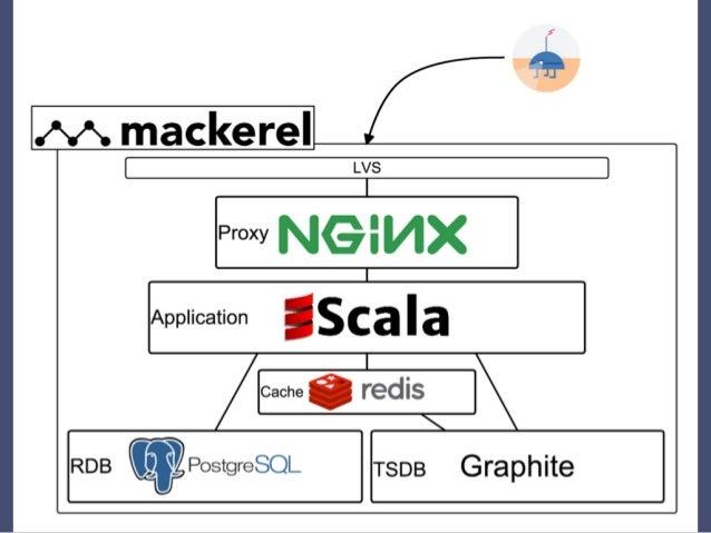 Mackerelでは監視対象データ をRedisで扱っている
