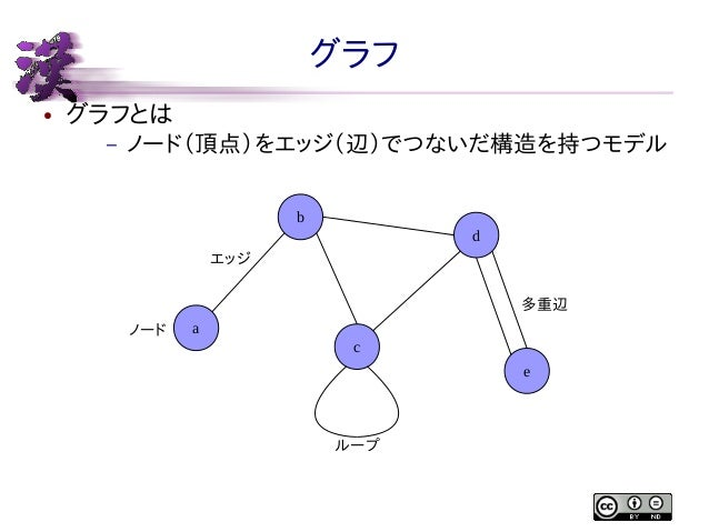 グラフ ●  グラフとは –  ノード(頂点)をエッジ(辺)でつないだ構造を持つモデル b d エッジ 多重辺 ノード  a c e  ループ