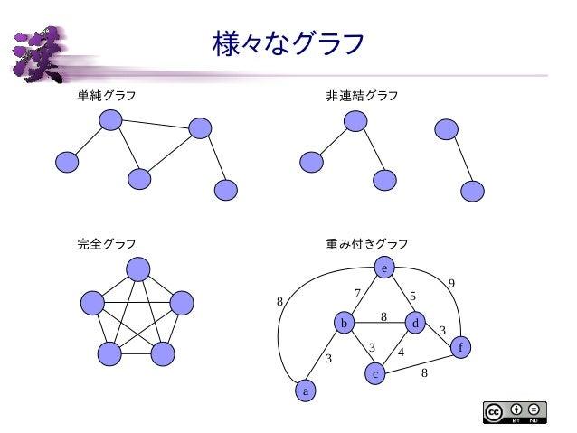 様々なグラフ 単純グラフ  非連結グラフ  完全グラフ  重み付きグラフ e 7  8  5 8  b 3  3 c  a  9  d  3 f  4 8