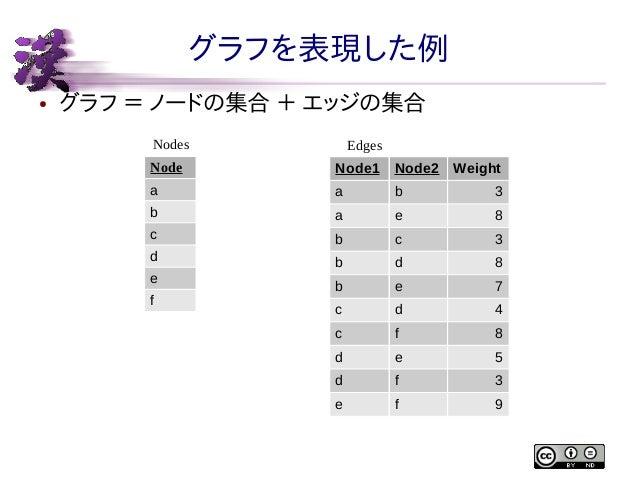 グラフを表現した例 ●  グラフ = ノードの集合 + エッジの集合 Nodes  Edges  Node  Node1  Node2 Weight  a  a  b  3  b  a  e  8  c  b  c  3  d  b  d  8...