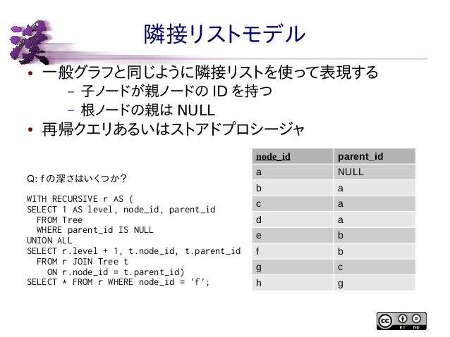 隣接リストモデル ●  一般グラフと同じように隣接リストを使って表現する – –  ●  子ノードが親ノードの ID を持つ 根ノードの親は NULL  再帰クエリあるいはストアドプロシージャ node_id  Q: f の深さはいくつか? W...