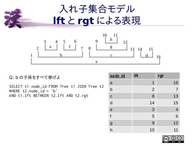入れ子集合モデル lft と rgt による表現 10 3 2 1  4  6  5  e  f  9 7  h g  8  b  11 12 13 14  c  15 d  16  a  Q: b の子孫をすべて挙げよ SELECT t1.n...