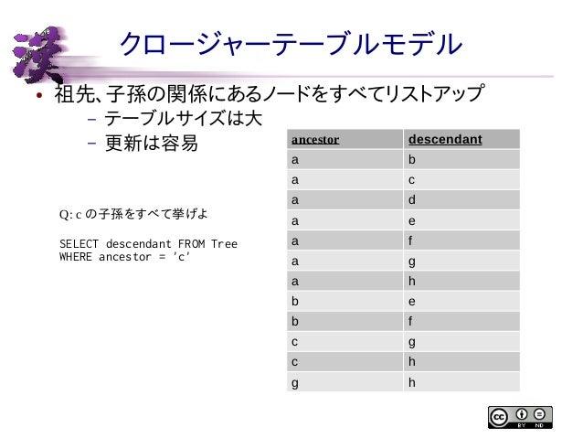 クロージャーテーブルモデル ●  祖先、子孫の関係にあるノードをすべてリストアップ –  テーブルサイズは大 更新は容易  Q: c の子孫をすべて挙げよ SELECT descendant FROM Tree WHERE ancestor =...