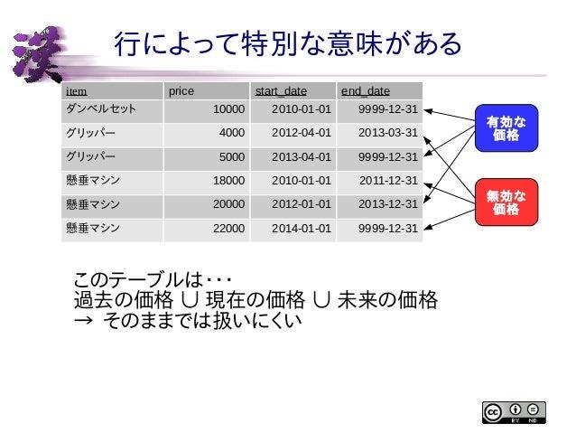 行によって特別な意味がある item  price  start_date  end_date  10000  2010-01-01  9999-12-31  グリッパー  4000  2012-04-01  2013-03-31  グリッパー...