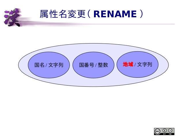 属性名変更( RENAME )  国名 / 文字列  国番号 / 整数  地域 / 文字列