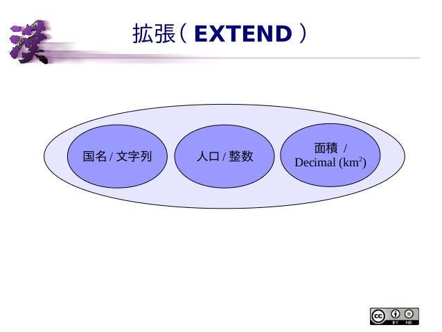 拡張( EXTEND )  国名 / 文字列  人口 / 整数  面積 / Decimal (km2)