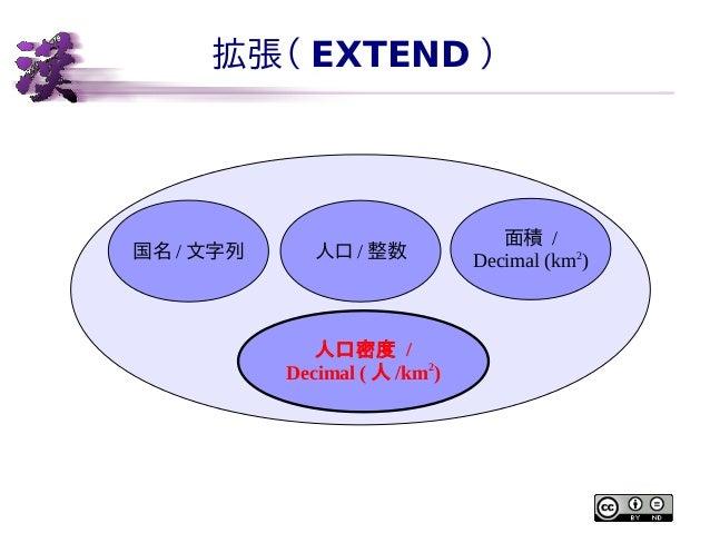 拡張( EXTEND )  国名 / 文字列  人口 / 整数  人口密度 / Decimal ( 人 /km2)  面積 / Decimal (km2)