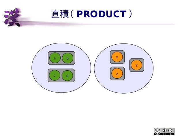 直積( PRODUCT )  a  b  x y  c  d  z