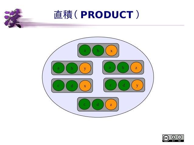 直積( PRODUCT )  a  b  x  a  b  y  a  b  z  c  d  x  c  d  y  c  d  z