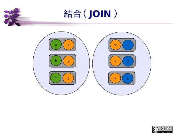 結合( JOIN )  a  x  w  1  b  y  x  2  c  z  y  3
