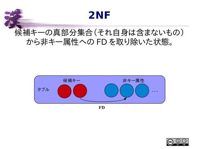 2NF 候補キーの真部分集合(それ自身は含まないもの) から非キー属性への FD を取り除いた状態。  候補キー  非キー属性  タプル  ・・・ FD