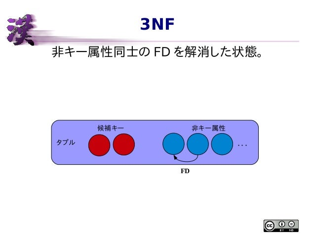 3NF 非キー属性同士の FD を解消した状態。  候補キー  非キー属性  タプル  ・・・ FD