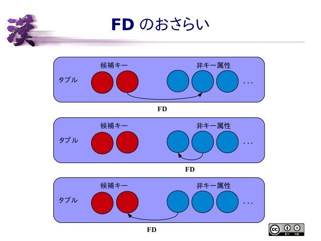 FD のおさらい 候補キー  非キー属性  タプル  ・・・ FD 候補キー  非キー属性  タプル  ・・・ FD 候補キー  非キー属性  タプル  ・・・ FD