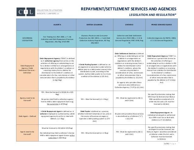 DEBT 1 of 8| P a g e REPAYMENT/SETTLEMENT SERVICES AND AGENCIES LEGISLATION AND REGULATION* ALBERTA BRITISH COLUMBIA ONTAR...