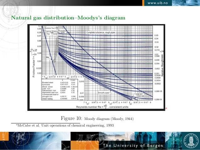 Naturalgasskarakitsiou unit operations of chemical engineering 1993 30 natural gas distributionmoodyss diagram ccuart Images