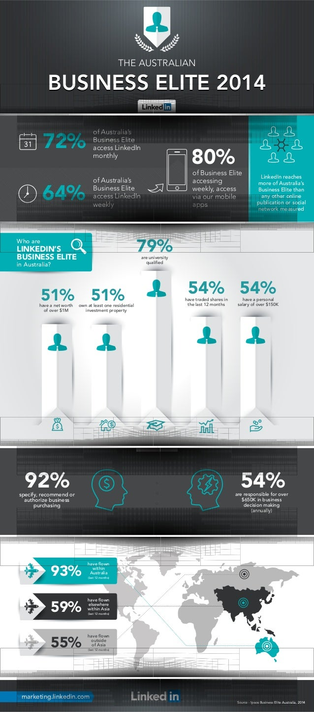 64%  80%  of Australia's  Business Elite  access LinkedIn  weekly  72%  54%  51%  of Australia's  Business Elite  access L...