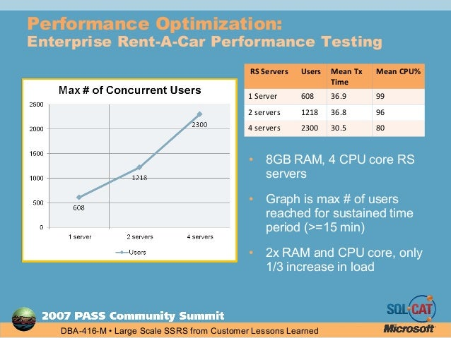 Building and Deploying Large Scale SSRS using Lessons Learned from Cu…