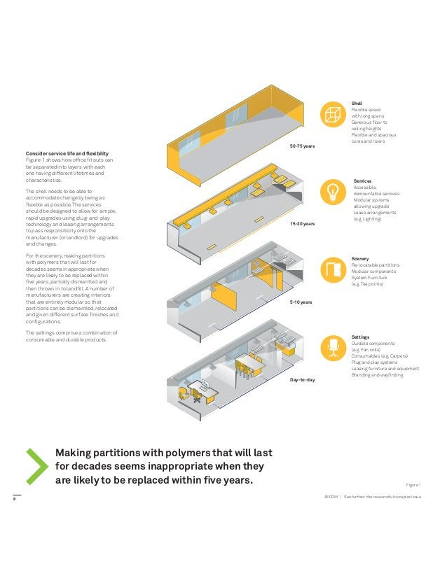 AECOM   See further:the resourceful occupier issue 50-75 years 15-20 years 5-10 years Day-to-day Services Accessible, demo...