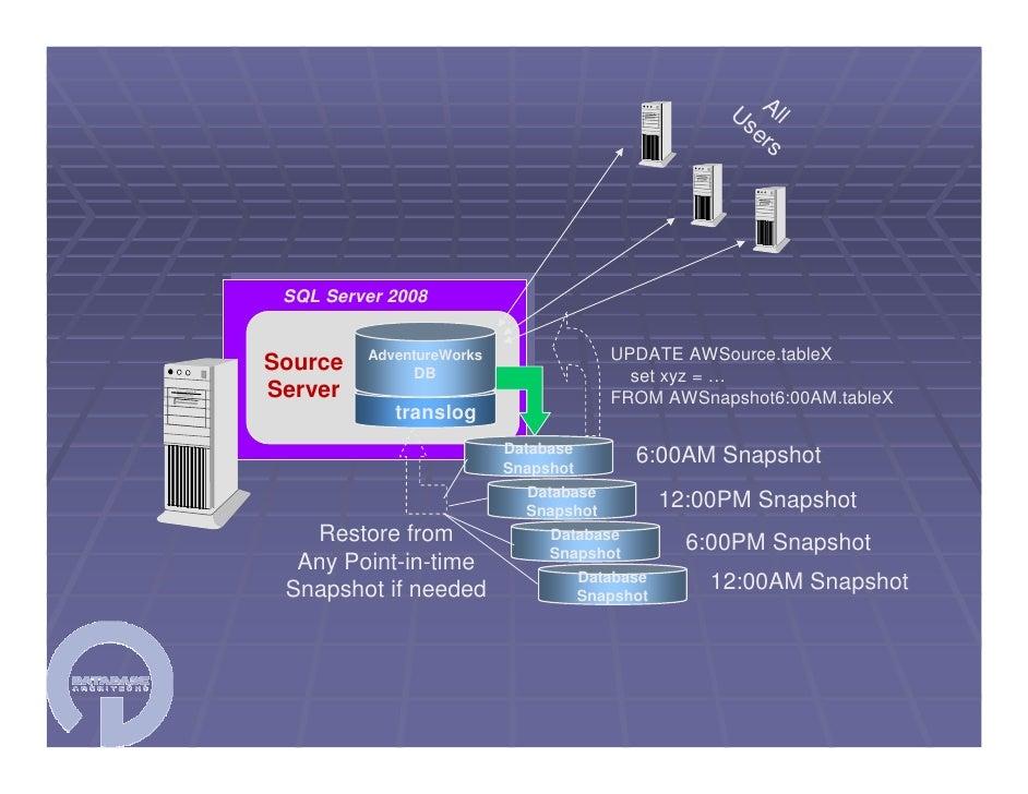 SQL Server User Group 02/2009